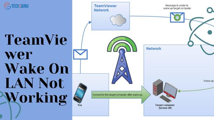 TeamViewer Wake On LAN Not Working