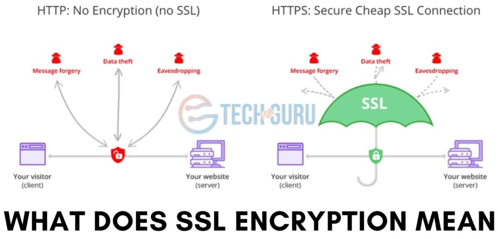 What Does SSL Encryption Mean